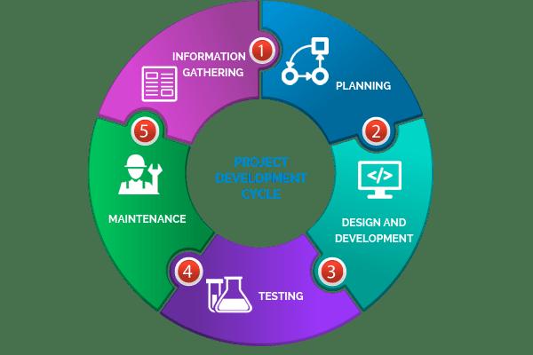 Web Application Project Development