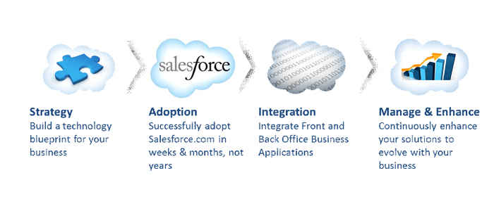 Salesforce Development Company