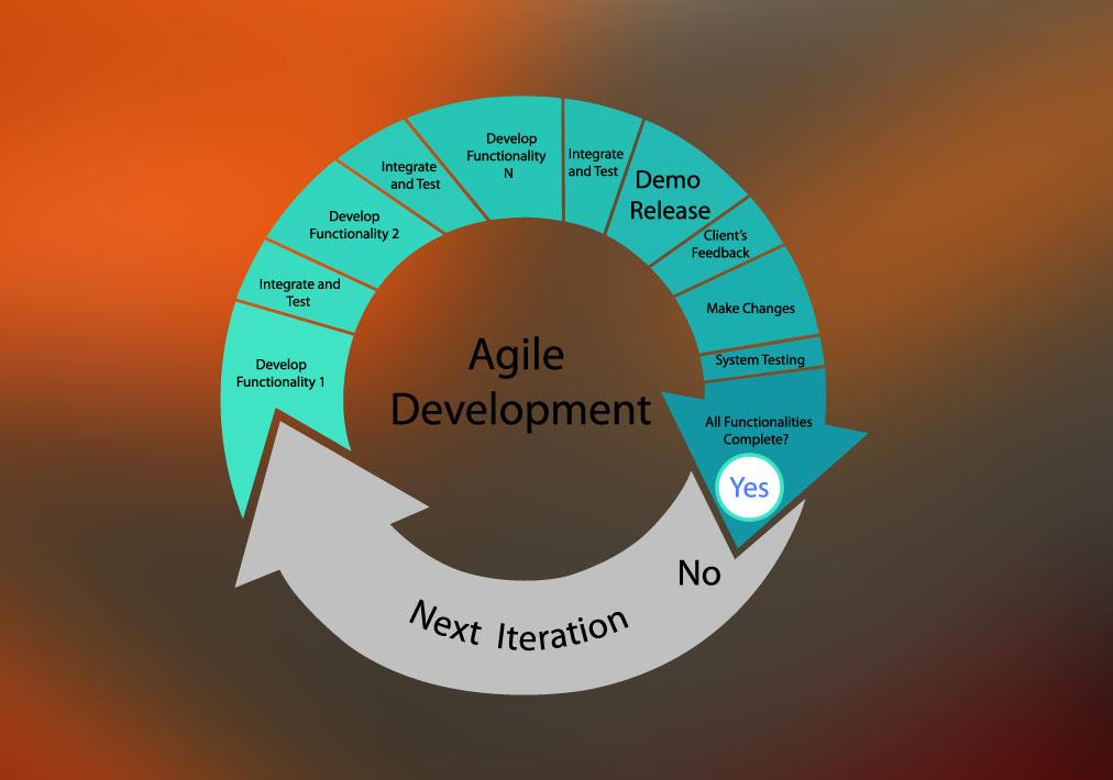 Scrum for Agile software development