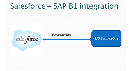Salesforce - SAP B1 Integration