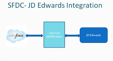 Salesforce - JD Edwards Integration