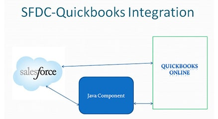 Salesforce - Quickbooks Integration
