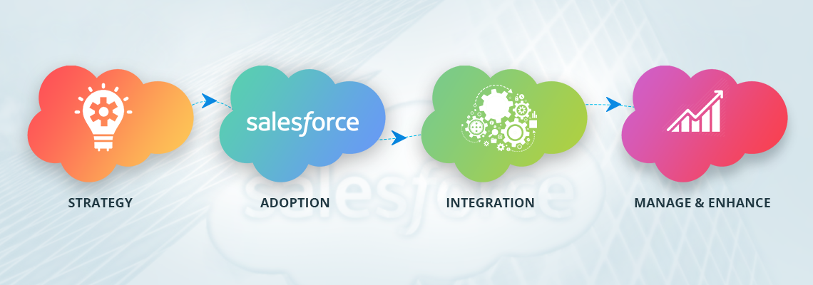 4-STEPS-FOR-SALESFORCE-DEVELOPMENT