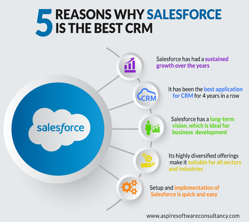 5 Reasons Why Salesforce is the Best CRM